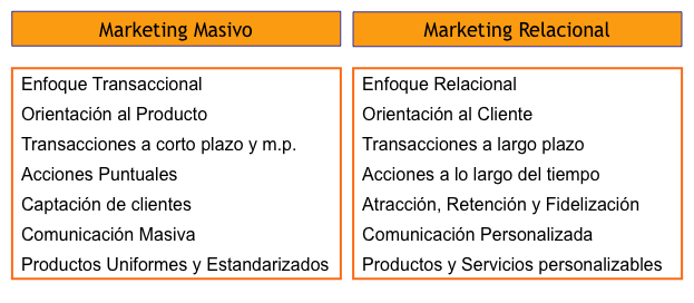 Marketing Masivo vs. Marketing Relacional