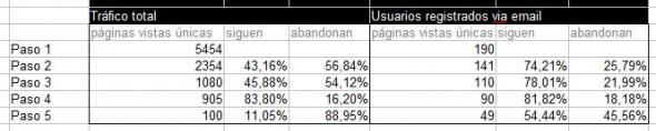comparando datos de embudo conversión por segmentos