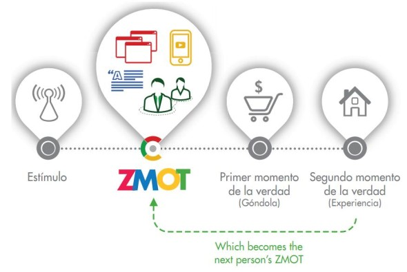zmot nuevo modelo mental de marketing